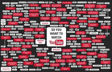 youtubeflowchart_final_big.jpg
