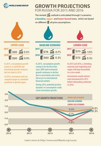 ru-infographics-econ-update-Dec-2014-eng.jpg