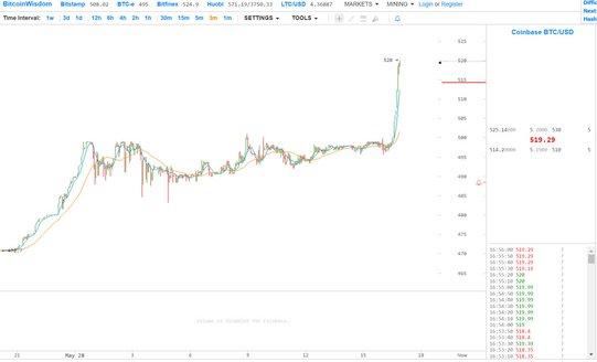 Bitcoin_coinbase.jpg