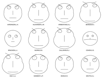 720px-Chernoff_faces_for_evaluations_of_US_judges.svg.png.png