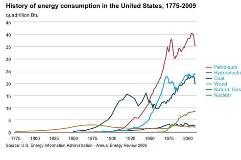 historical_energy_consumption.jpeg