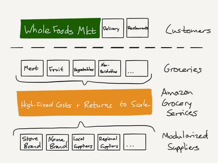 stratechery-Year-One-270-1024x768.png