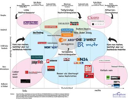 media landschaft Deutschland.png